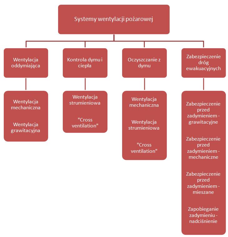 systemy-wentylacji-pozarowej