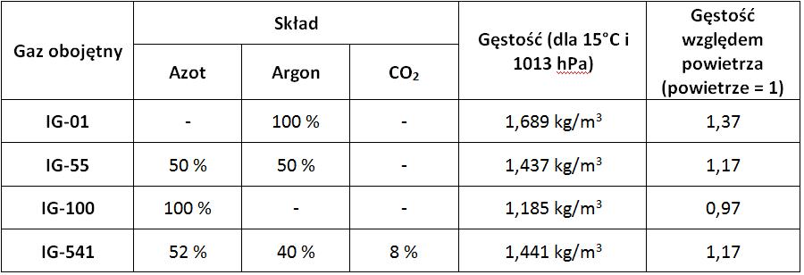 gestosc-gazow-obojetnych