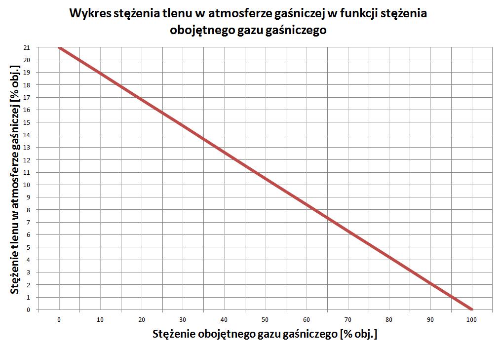 wykres_stezenie_tlenu
